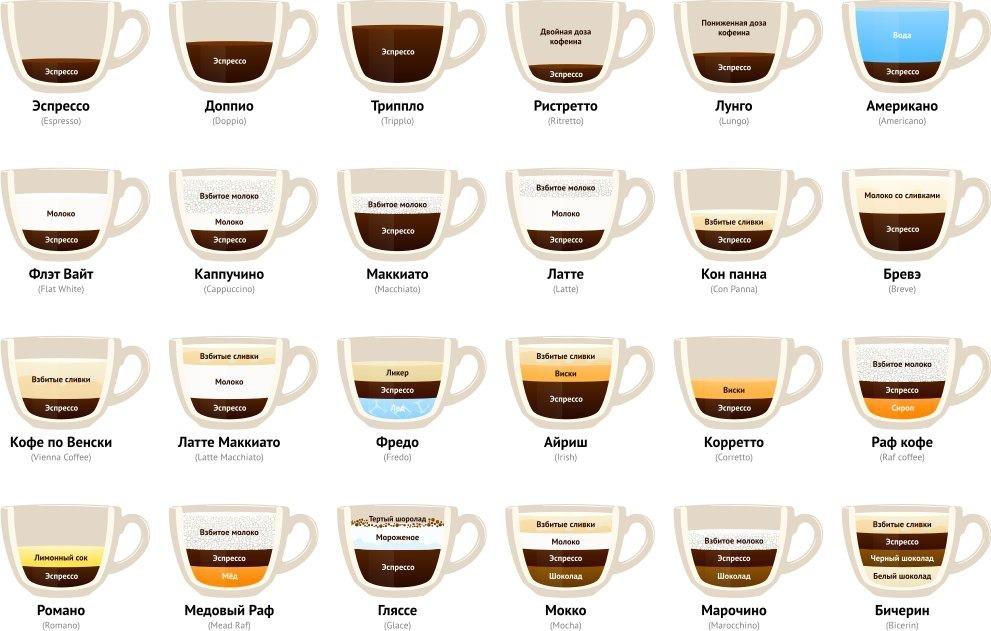 работа стоит ли заниматься кофе аппаратами в москые смеси должен съедать