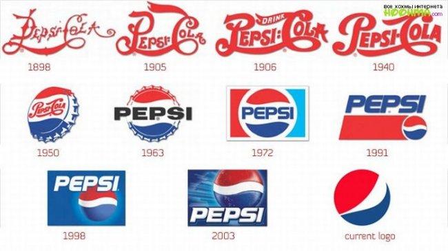 Современное использование торговых знаков и другие способы индивидуализации товаров