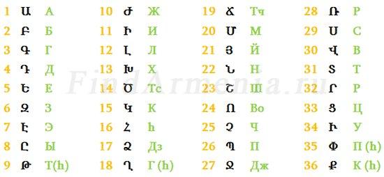 Интересные факты об Армении (6 фото)