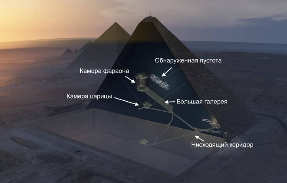 Что скрывает «Большая пустота» в Великой пирамиде Хеопс