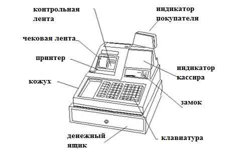 Как появились кассовые аппараты