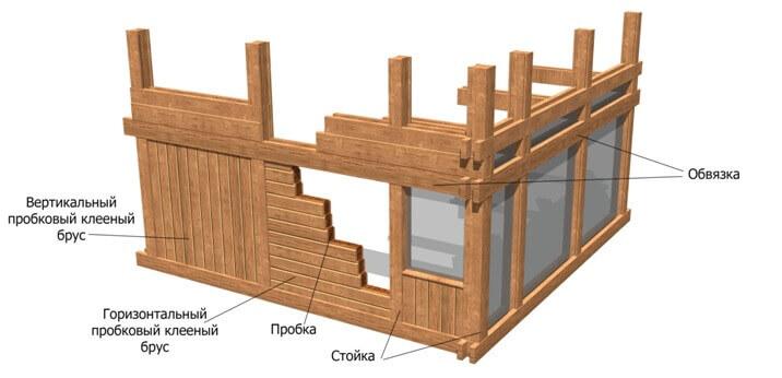 Дома фахверк: особенности, виды наполнения и производство