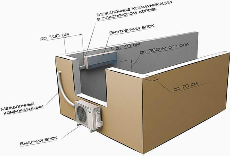 Правильная установка кондиционера в квартире